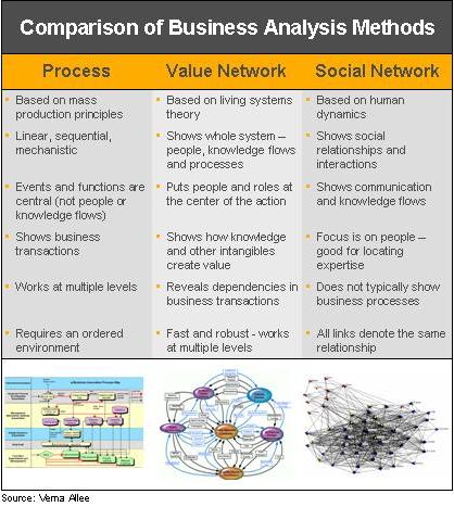 Business Analysis Methods Comparison